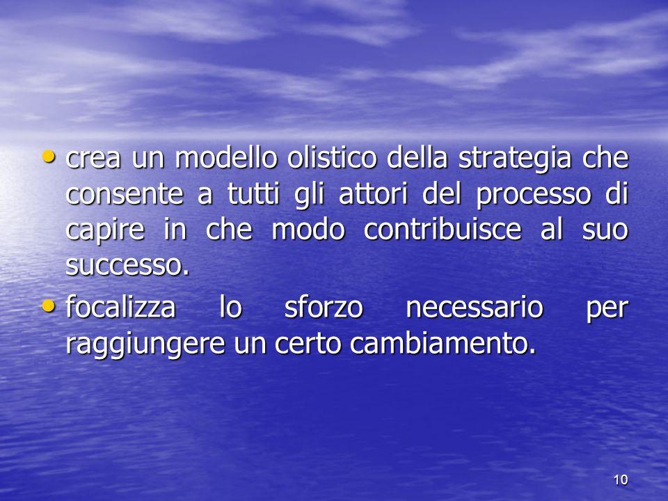 crea un modello olistico della strategia che consente a tutti gli attori del processo di capire in che modo contribuisce al suo successo.