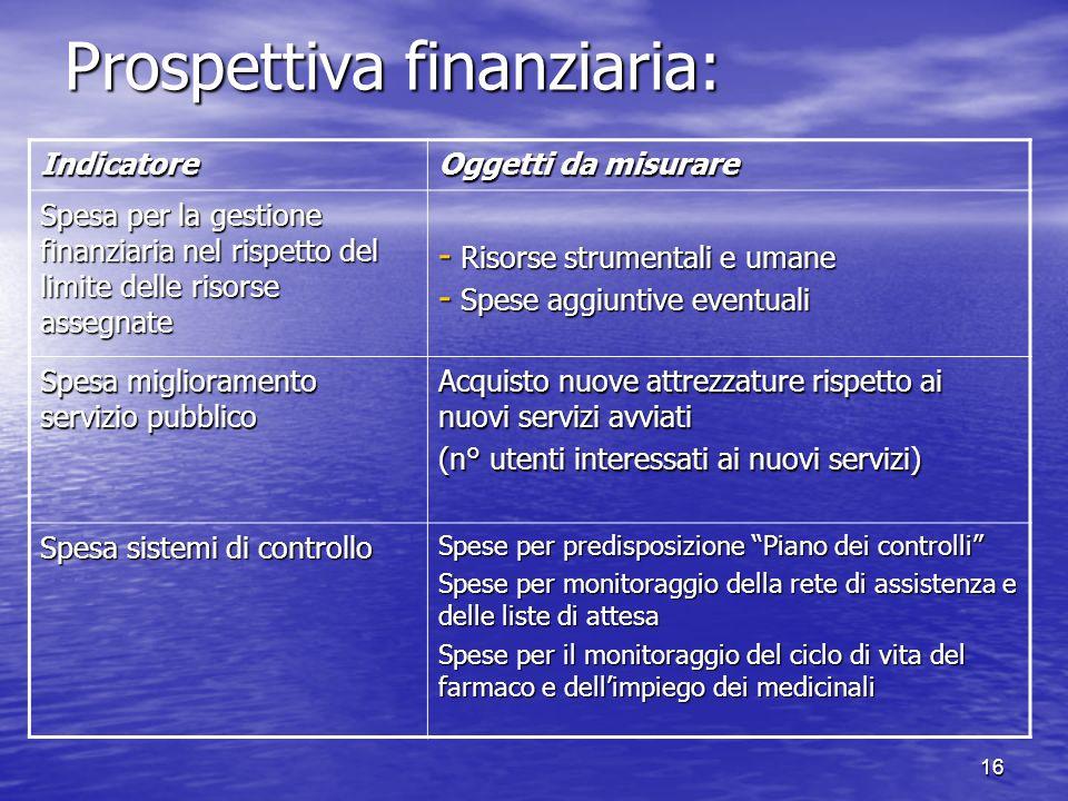 Prospettiva finanziaria: