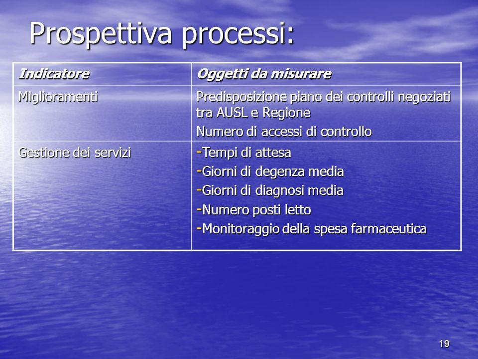Prospettiva processi: