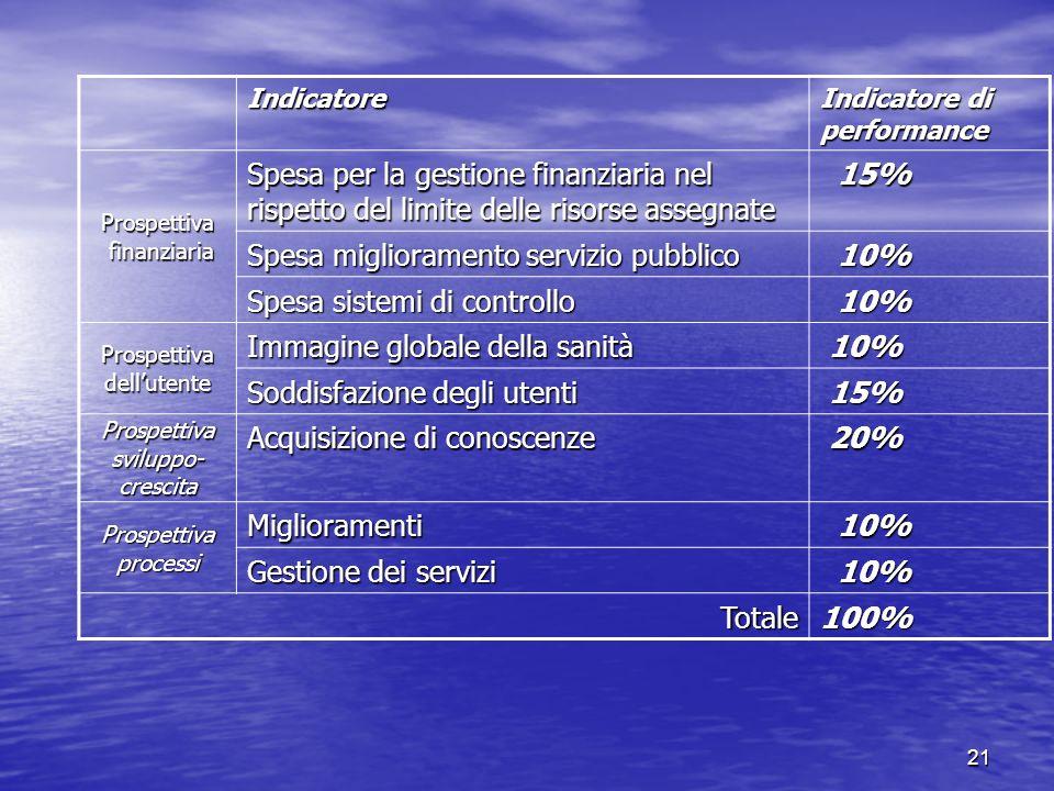 Spesa miglioramento servizio pubblico 10% Spesa sistemi di controllo