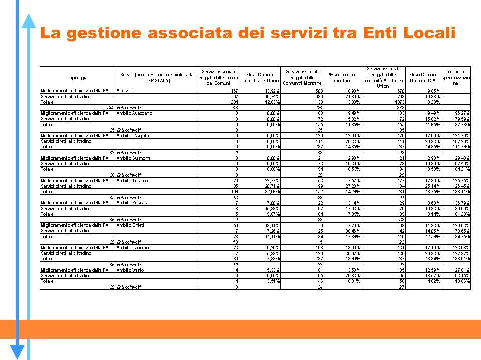 La gestione associata dei servizi tra Enti Locali