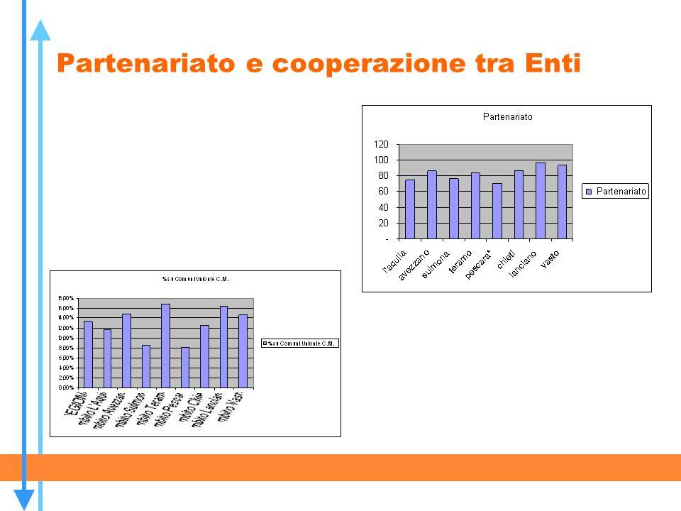 Partenariato e cooperazione tra Enti