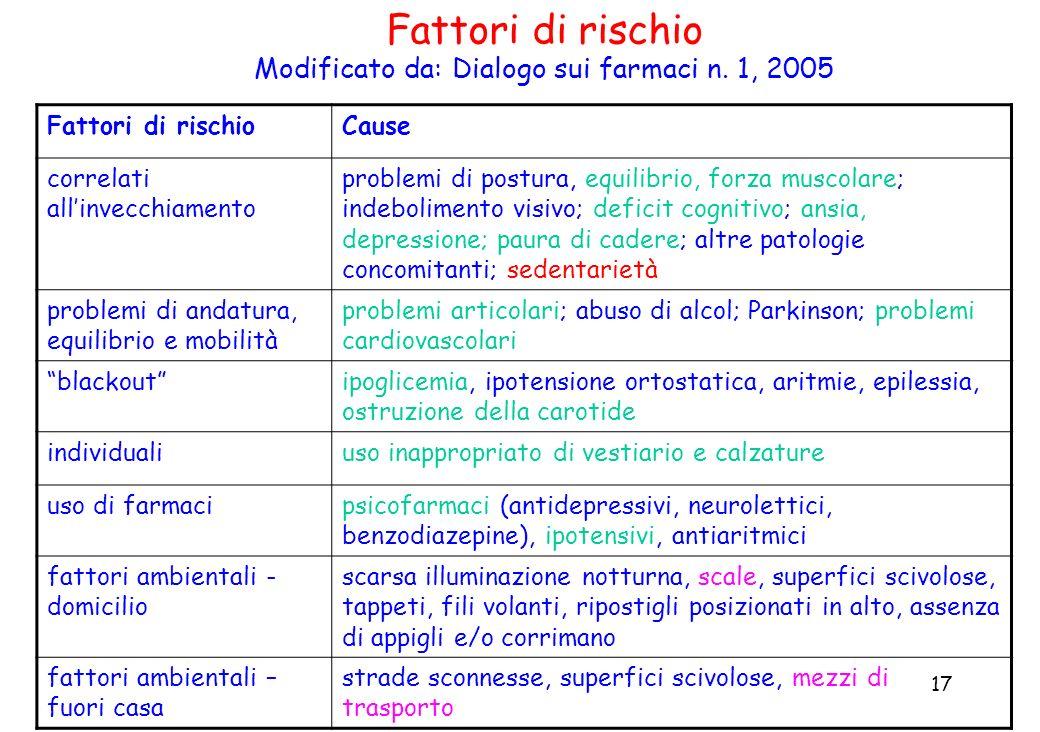 Modificato da: Dialogo sui farmaci n. 1, 2005