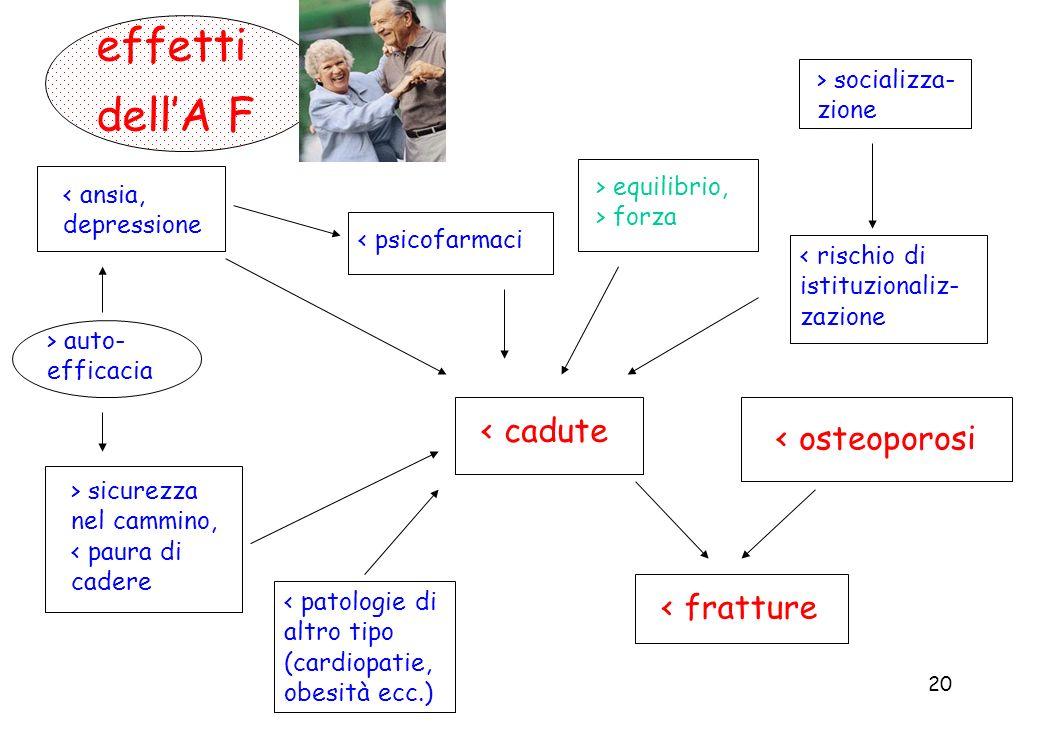 effetti dell'A F < cadute < osteoporosi < fratture