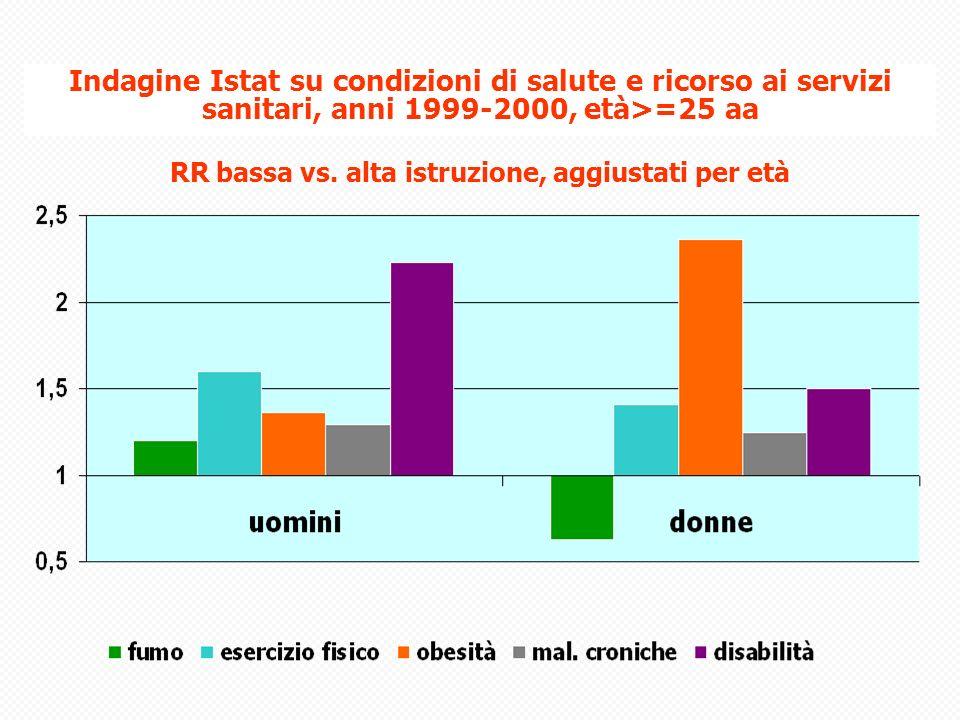 RR bassa vs. alta istruzione, aggiustati per età