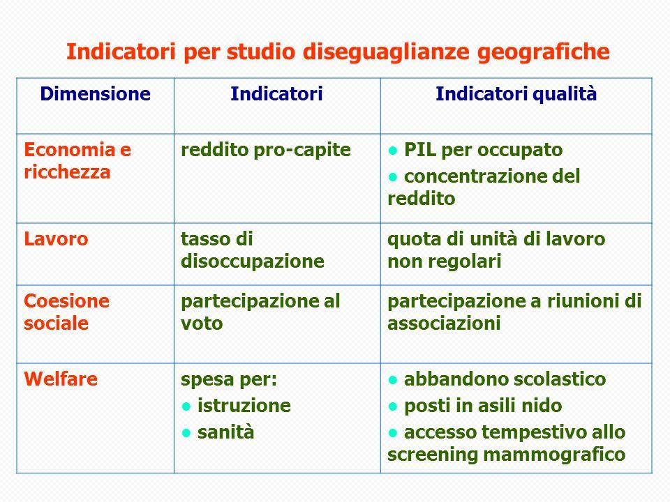 Indicatori per studio diseguaglianze geografiche