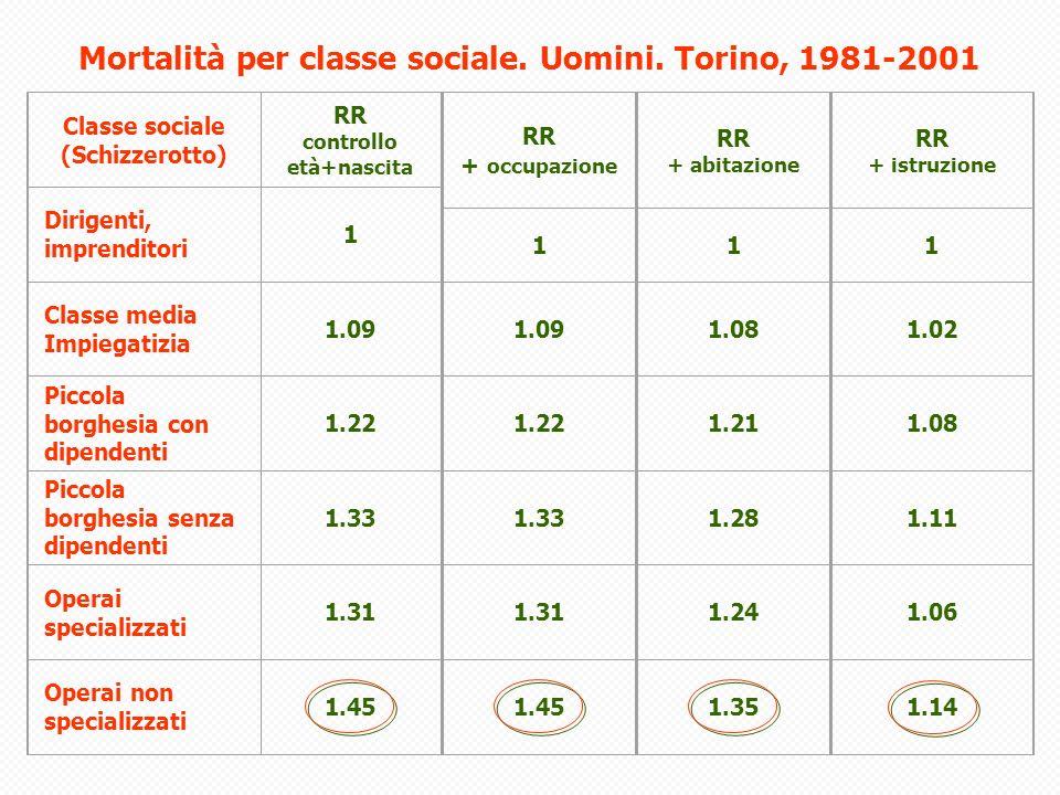 Mortalità per classe sociale. Uomini. Torino, 1981-2001