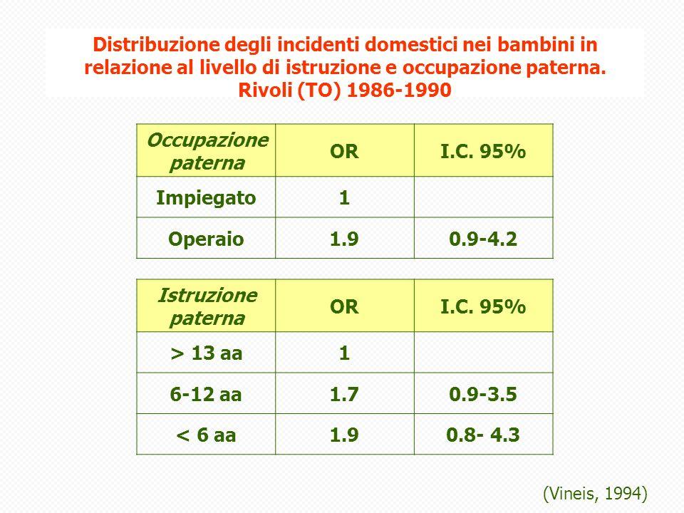 Distribuzione degli incidenti domestici nei bambini in relazione al livello di istruzione e occupazione paterna. Rivoli (TO) 1986-1990