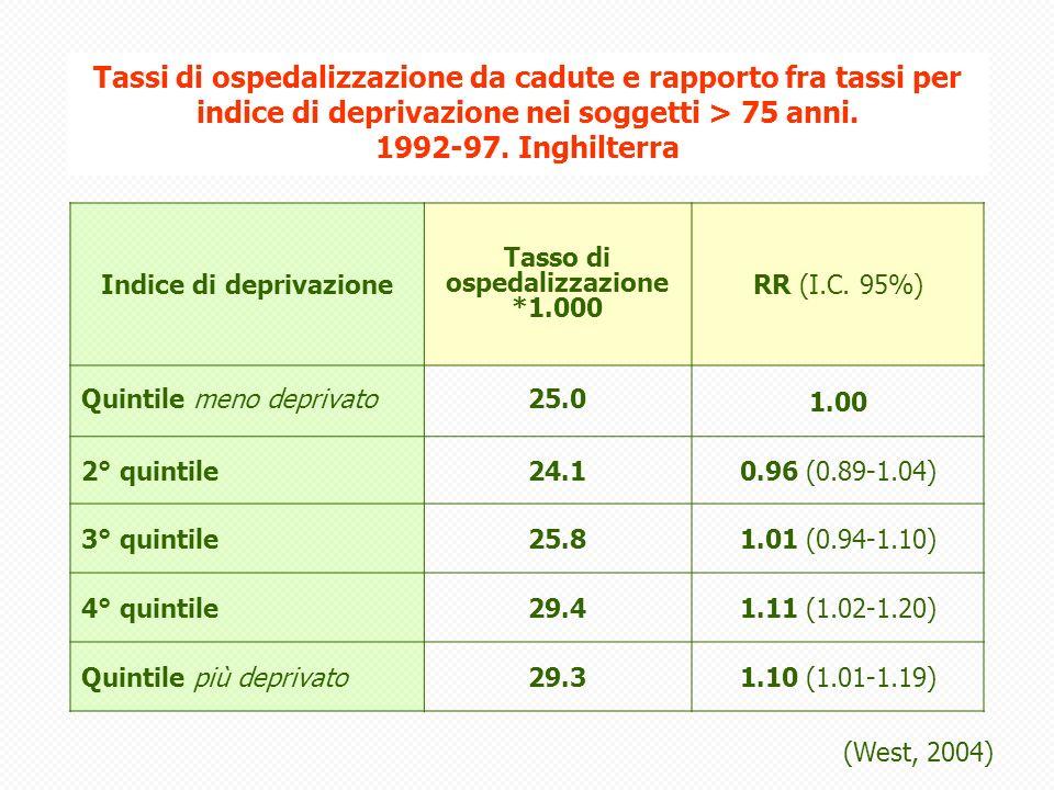 Indice di deprivazione Tasso di ospedalizzazione *1.000