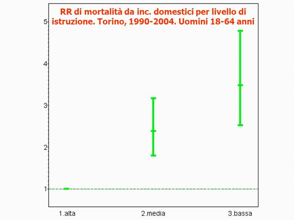 RR di mortalità da inc. domestici per livello di istruzione