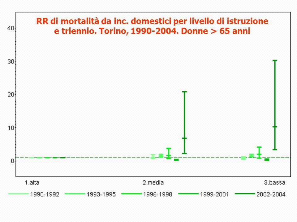 RR di mortalità da inc. domestici per livello di istruzione e triennio