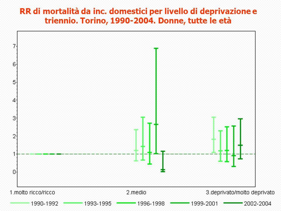 RR di mortalità da inc. domestici per livello di deprivazione e triennio.