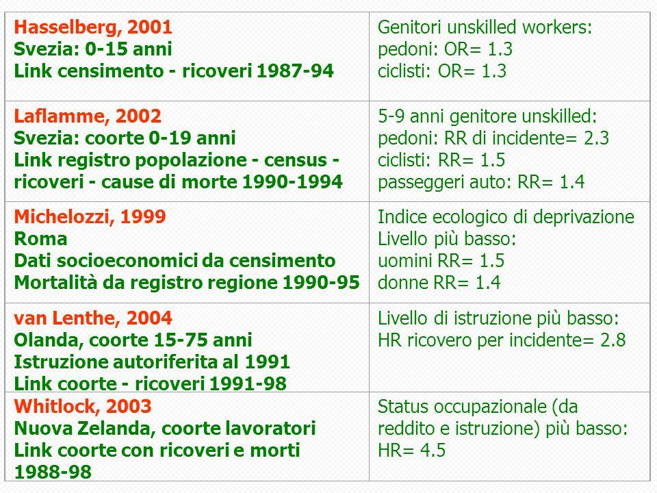 Hasselberg, 2001 Svezia: 0-15 anni. Link censimento - ricoveri 1987-94. Genitori unskilled workers: