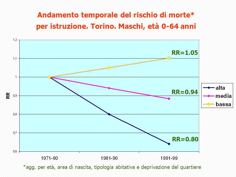 Andamento temporale del rischio di morte*