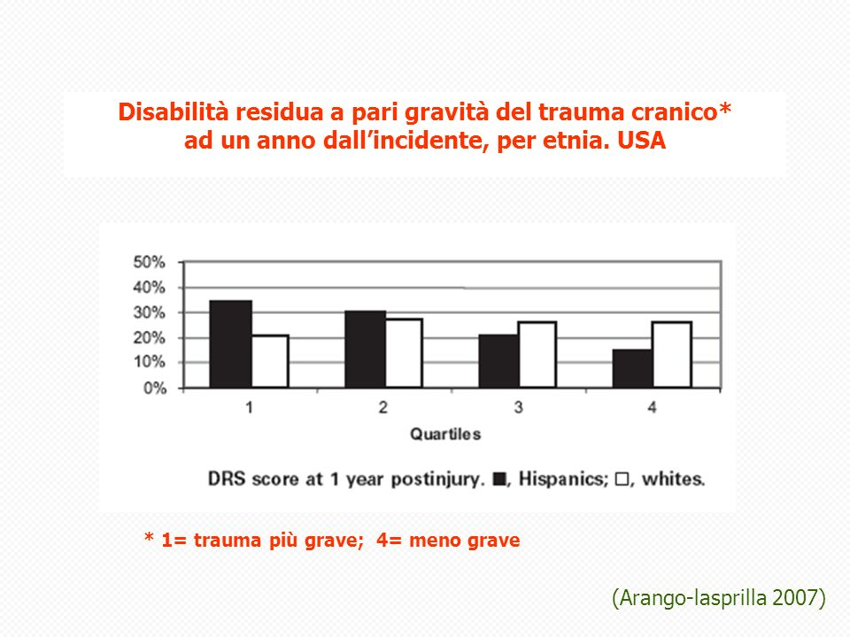 Disabilità residua a pari gravità del trauma cranico