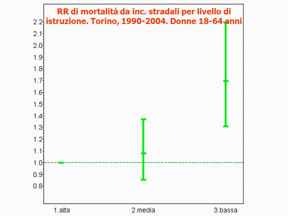 RR di mortalità da inc. stradali per livello di istruzione