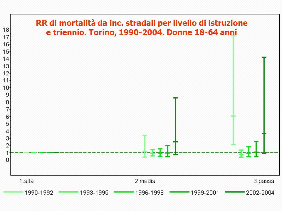 RR di mortalità da inc. stradali per livello di istruzione e triennio
