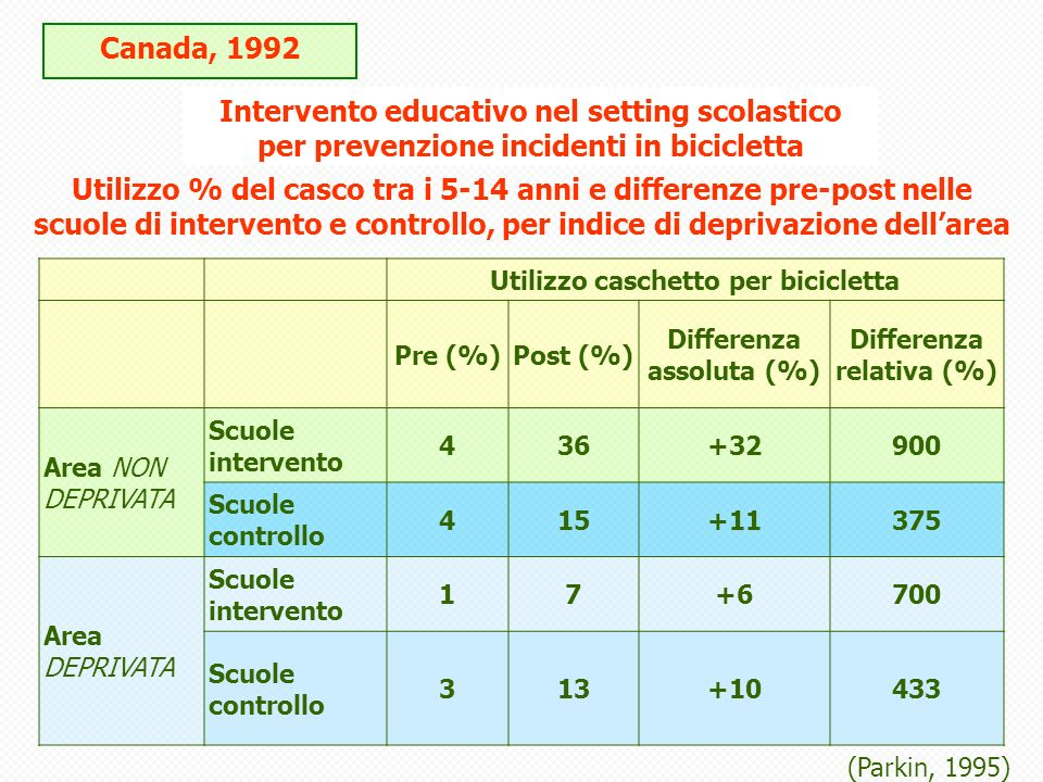 Canada, 1992 Intervento educativo nel setting scolastico per prevenzione incidenti in bicicletta.