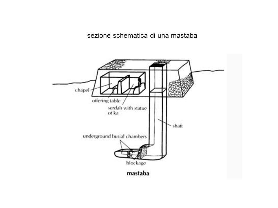 sezione schematica di una mastaba