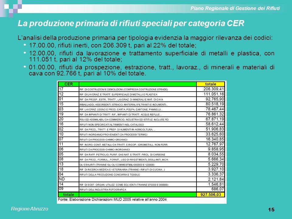 La produzione primaria di rifiuti speciali per categoria CER