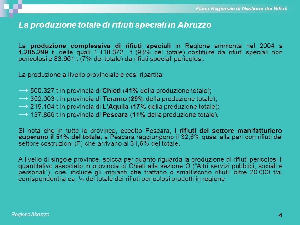 La produzione totale di rifiuti speciali in Abruzzo