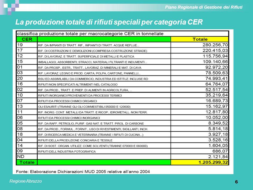 La produzione totale di rifiuti speciali per categoria CER