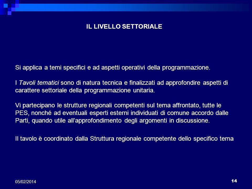 IL LIVELLO SETTORIALE Si applica a temi specifici e ad aspetti operativi della programmazione.