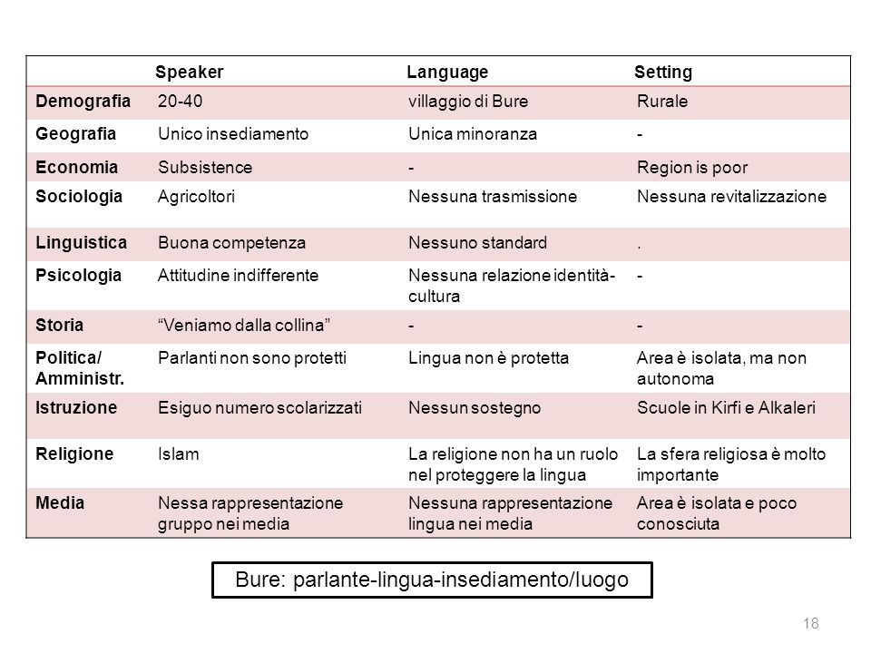 Bure: parlante-lingua-insediamento/luogo