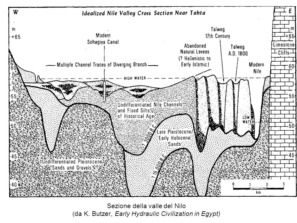 Tahta si trova… Sezione della valle del Nilo (da K. Butzer, Early Hydraulic Civilization in Egypt)