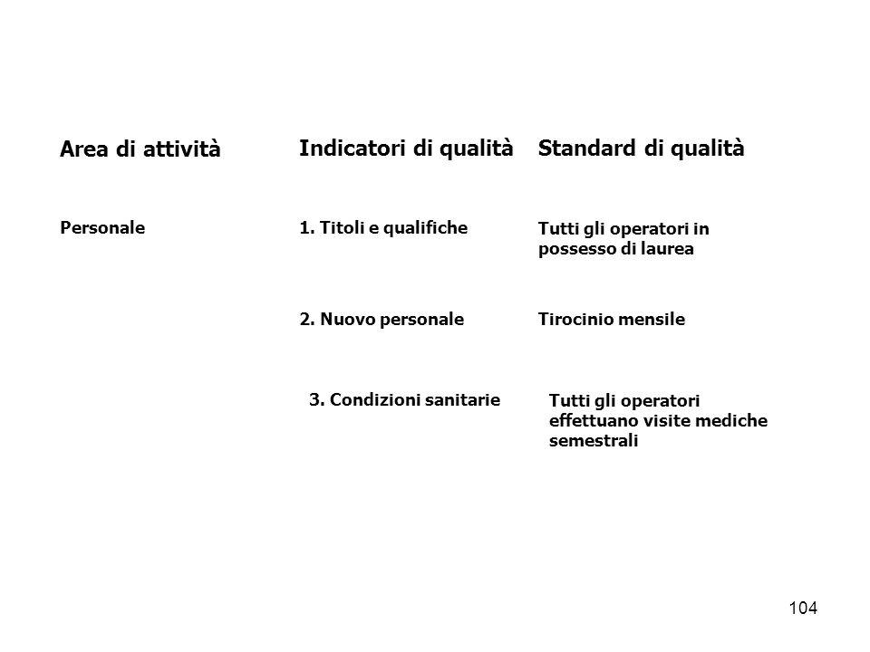 Area di attività Indicatori di qualità Standard di qualità Personale