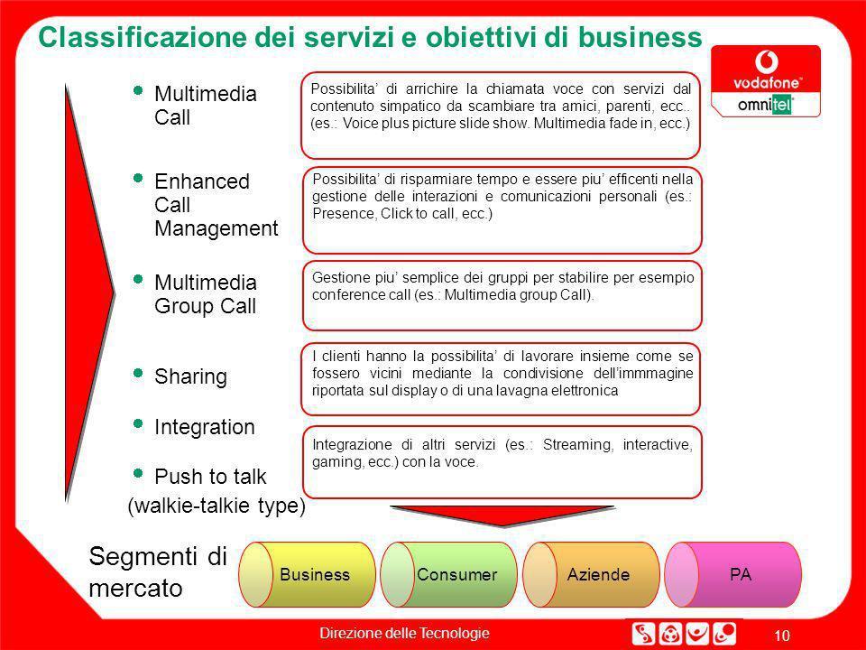 Classificazione dei servizi e obiettivi di business