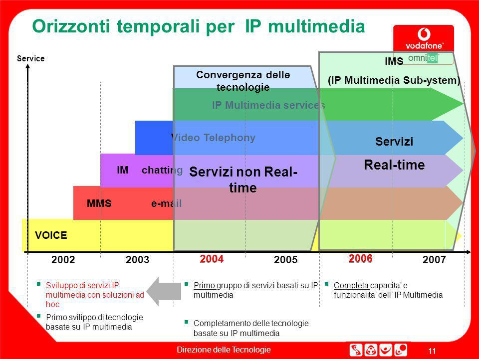 Orizzonti temporali per IP multimedia