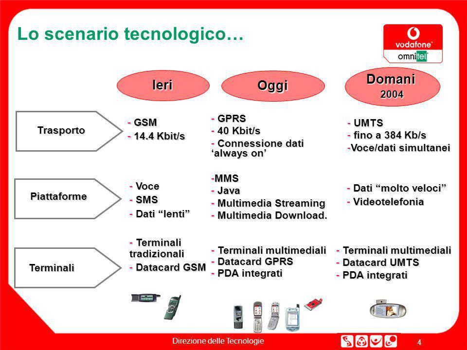 Lo scenario tecnologico…