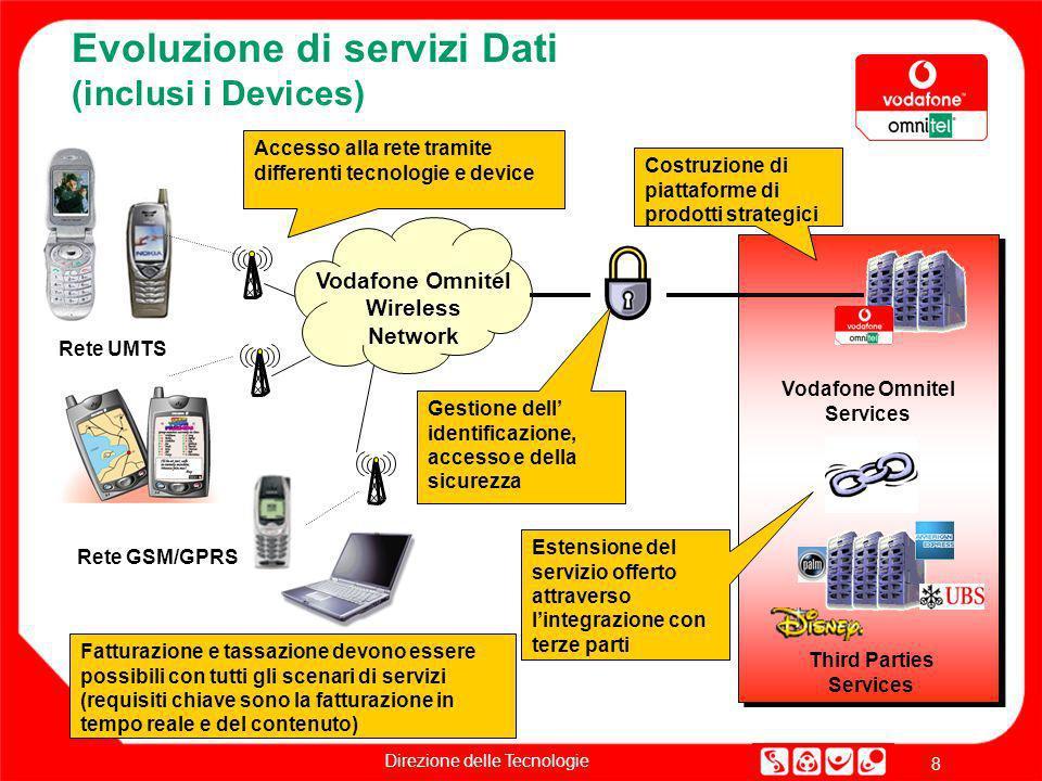 Evoluzione di servizi Dati (inclusi i Devices)