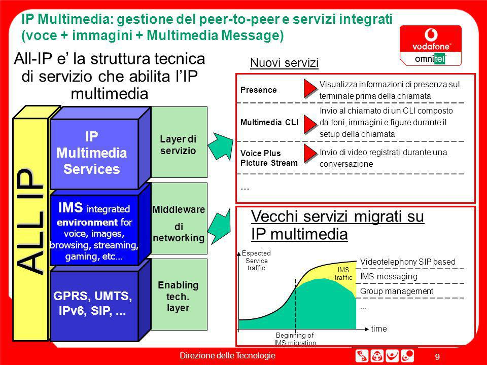 IP Multimedia Services