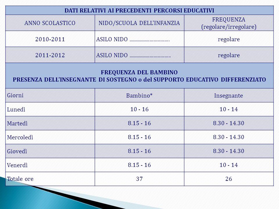 DATI RELATIVI AI PRECEDENTI PERCORSI EDUCATIVI