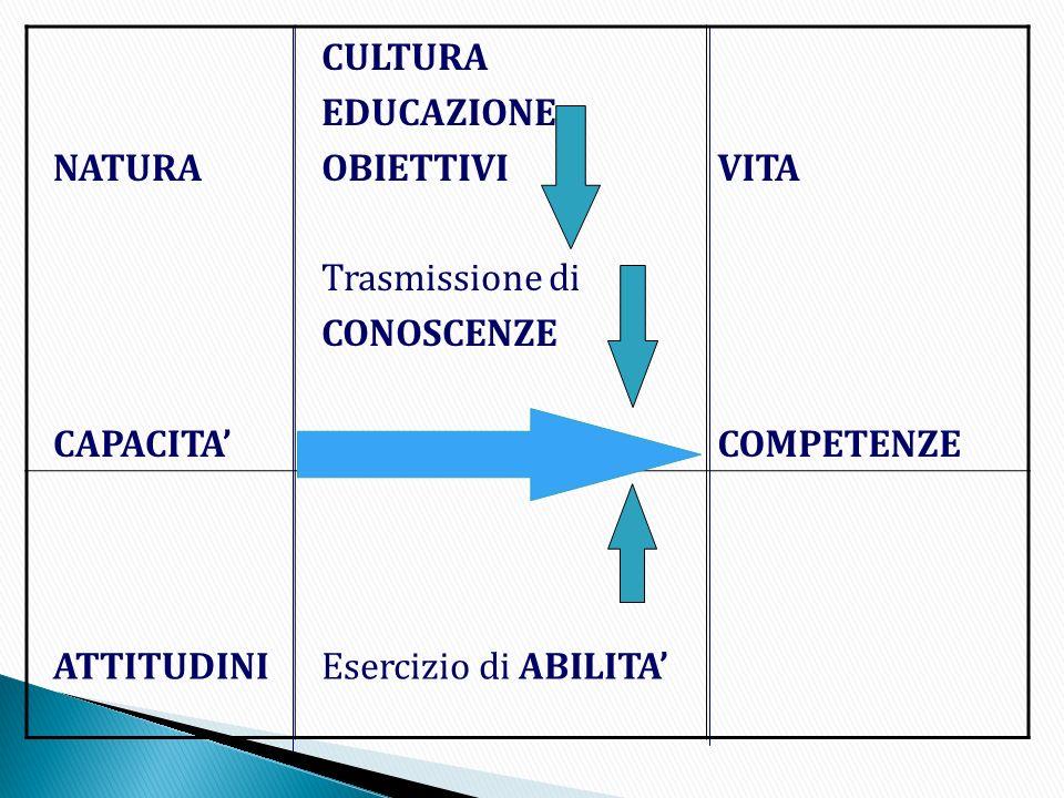 NATURA CAPACITA' CULTURA. EDUCAZIONE. OBIETTIVI. Trasmissione di. CONOSCENZE. VITA. COMPETENZE.