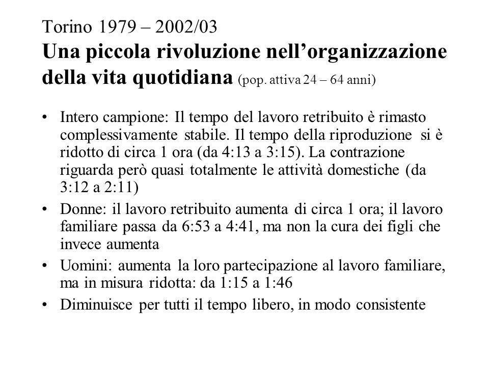 Torino 1979 – 2002/03 Una piccola rivoluzione nell'organizzazione della vita quotidiana (pop. attiva 24 – 64 anni)