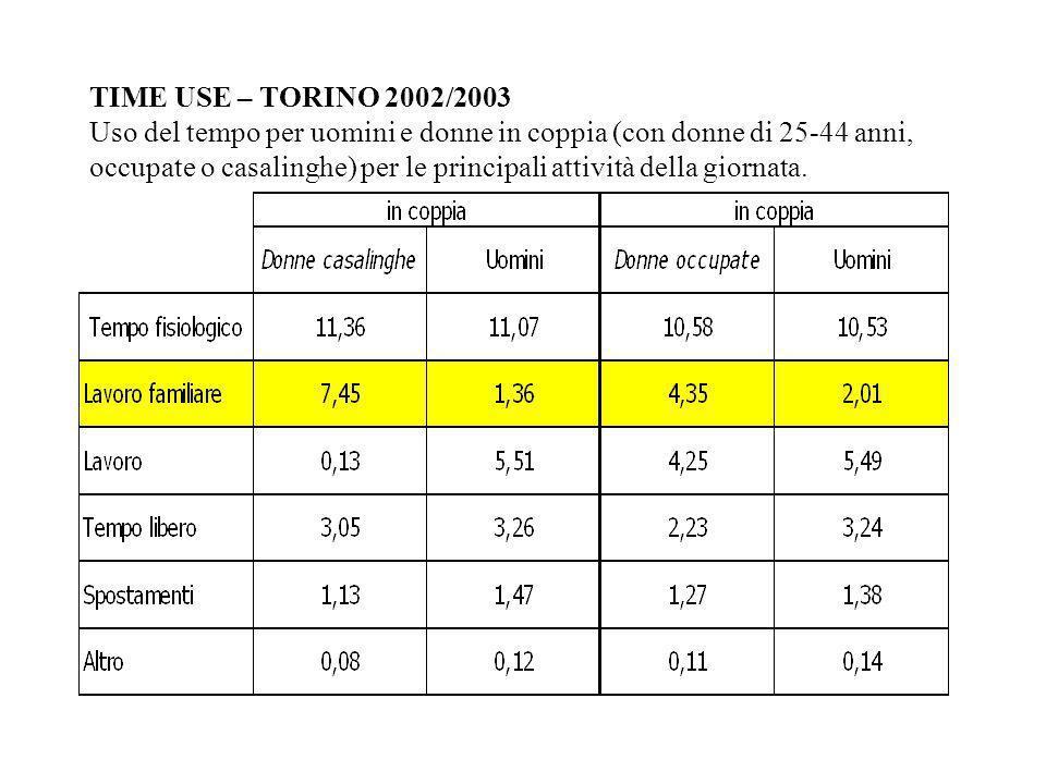 TIME USE – TORINO 2002/2003 Uso del tempo per uomini e donne in coppia (con donne di 25-44 anni, occupate o casalinghe) per le principali attività della giornata.