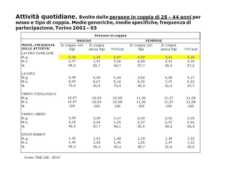 Attività quotidiane. Svolte dalle persone in coppia di 25 - 44 anni per sesso e tipo di coppia. Medie generiche, medie specifiche, frequenza di partecipazione. Torino 2002 - 03