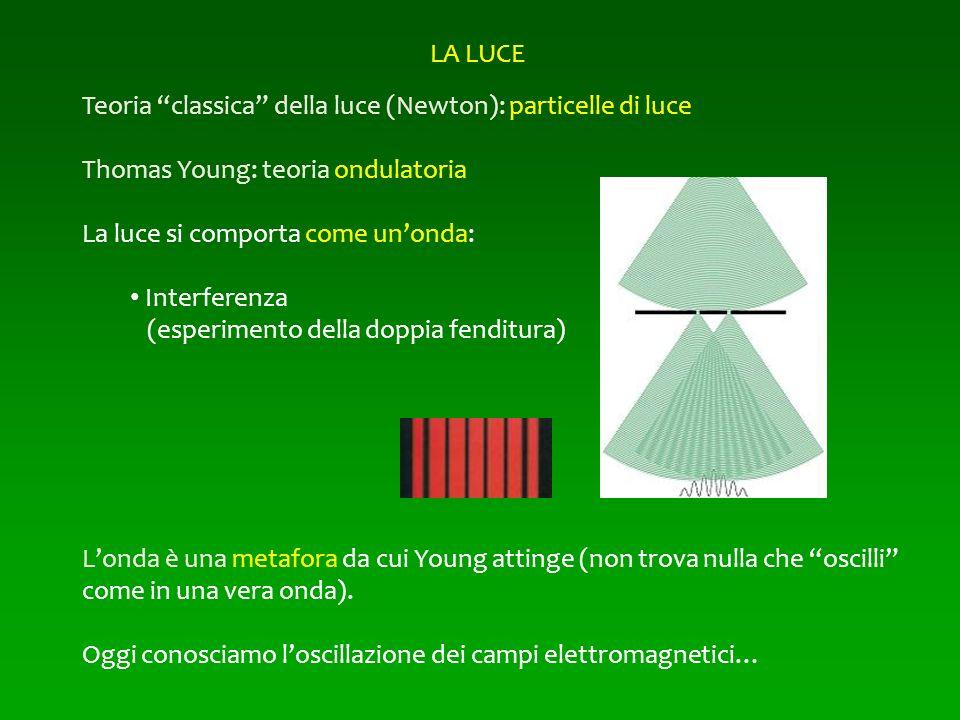 LA LUCE Teoria classica della luce (Newton): particelle di luce. Thomas Young: teoria ondulatoria.