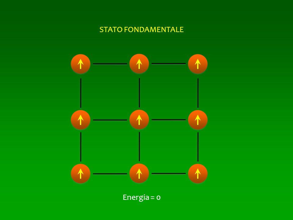 STATO FONDAMENTALE Energia = 0