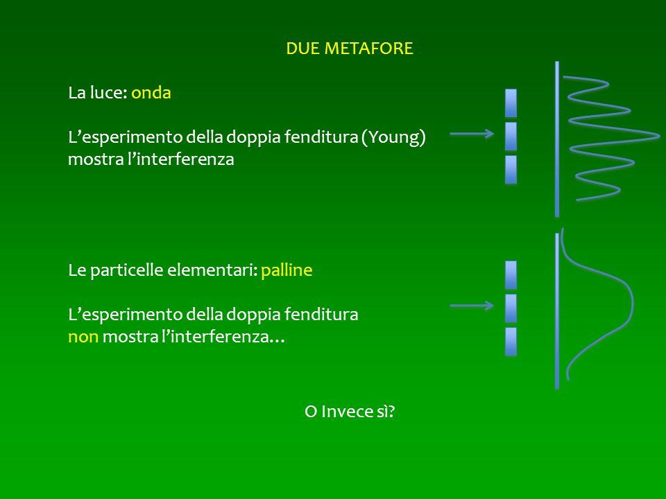DUE METAFORE La luce: onda. L'esperimento della doppia fenditura (Young) mostra l'interferenza. Le particelle elementari: palline.