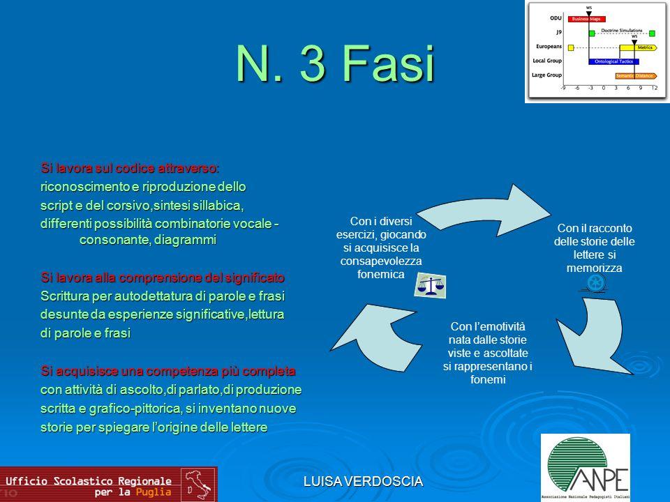N. 3 Fasi Si lavora sul codice attraverso: