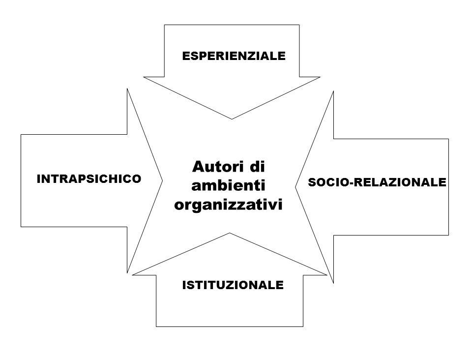 Autori di ambienti organizzativi