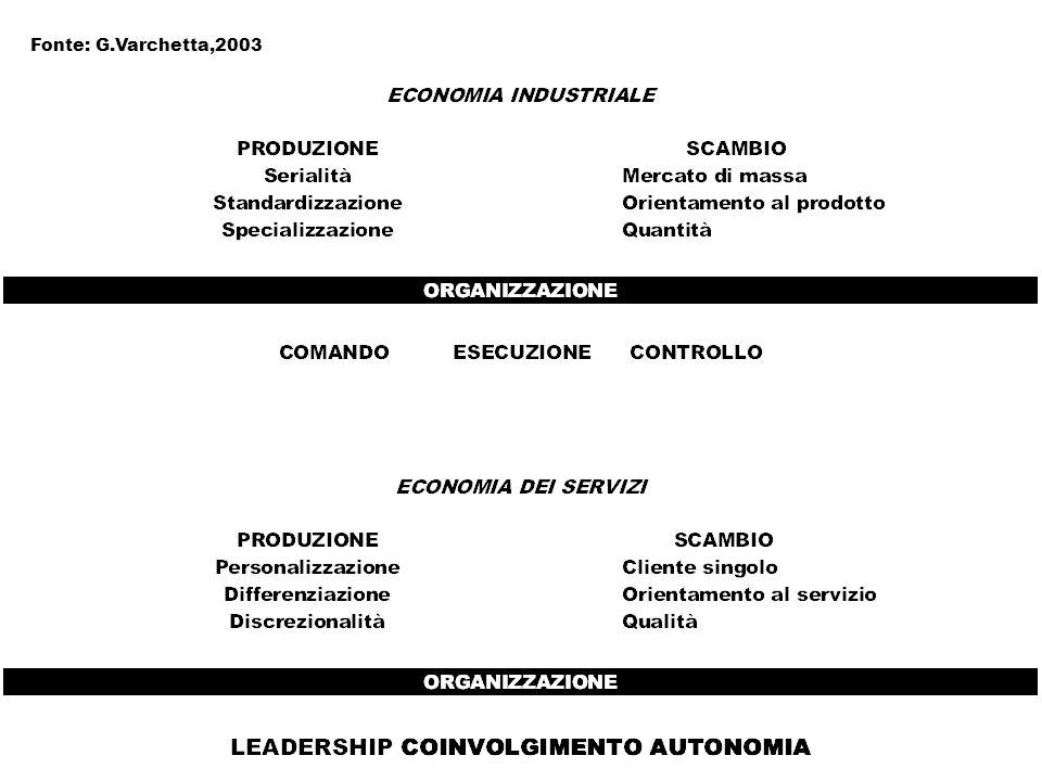 Fonte: G.Varchetta,2003