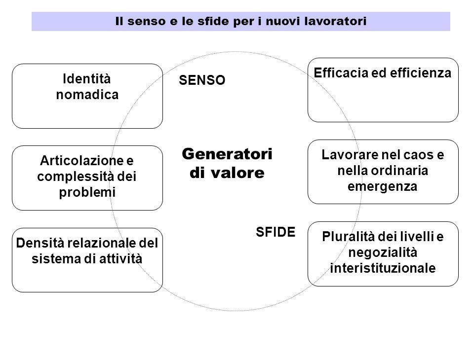 Generatori di valore Efficacia ed efficienza Identità SENSO nomadica