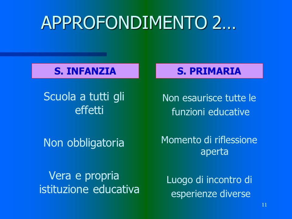 APPROFONDIMENTO 2… Scuola a tutti gli effetti Non obbligatoria