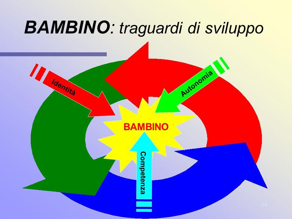 BAMBINO: traguardi di sviluppo
