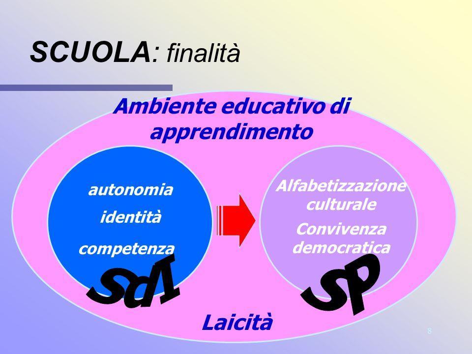 SCUOLA: finalità SP SdI Ambiente educativo di apprendimento Laicità